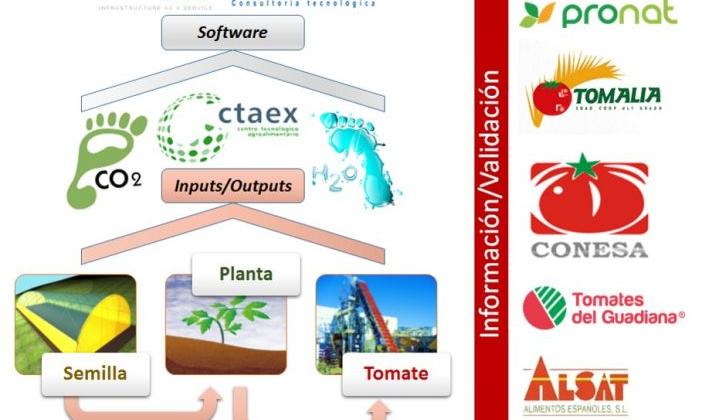 Conesa Group forma parte del Grupo Operativo TOMPRINT